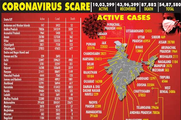 India records 86,961 Covid cases & 1,130 deaths in 24 hours
